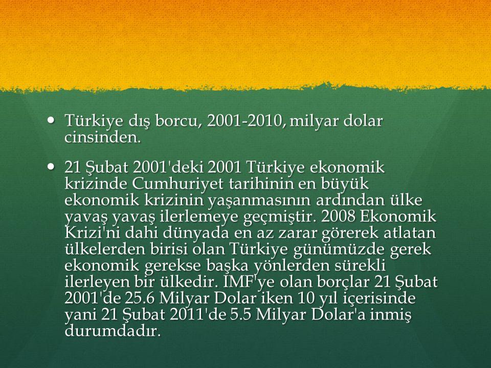 Türkiye dış borcu, 2001-2010, milyar dolar cinsinden. Türkiye dış borcu, 2001-2010, milyar dolar cinsinden. 21 Şubat 2001'deki 2001 Türkiye ekonomik k