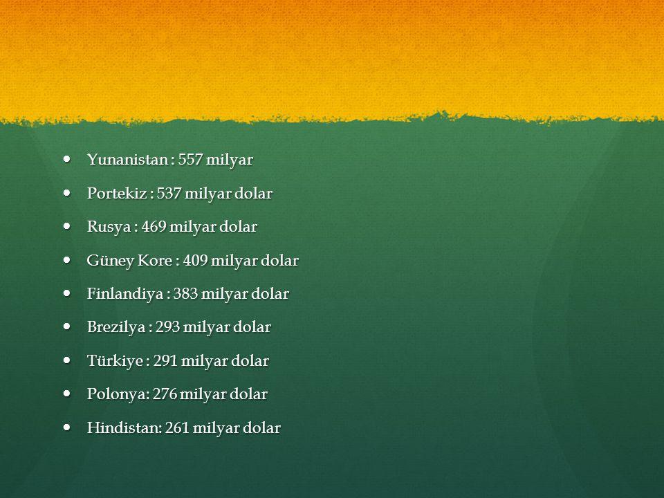 Yunanistan : 557 milyar Yunanistan : 557 milyar Portekiz : 537 milyar dolar Portekiz : 537 milyar dolar Rusya : 469 milyar dolar Rusya : 469 milyar dolar Güney Kore : 409 milyar dolar Güney Kore : 409 milyar dolar Finlandiya : 383 milyar dolar Finlandiya : 383 milyar dolar Brezilya : 293 milyar dolar Brezilya : 293 milyar dolar Türkiye : 291 milyar dolar Türkiye : 291 milyar dolar Polonya: 276 milyar dolar Polonya: 276 milyar dolar Hindistan: 261 milyar dolar Hindistan: 261 milyar dolar