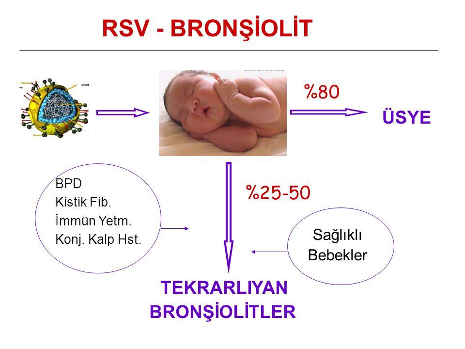 %25-50 TEKRARLIYAN BRONŞİOLİTLER ÜSYE RSV - BRONŞİOLİT %80 Sağlıklı Bebekler BPD Kistik Fib. İmmün Yetm. Konj. Kalp Hst.