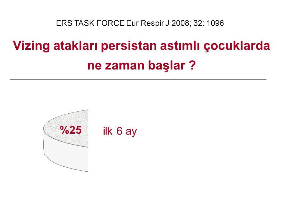 ERS TASK FORCE Eur Respir J 2008; 32: 1096 ilk 6 ay %25 Vizing atakları persistan astımlı çocuklarda ne zaman başlar ?
