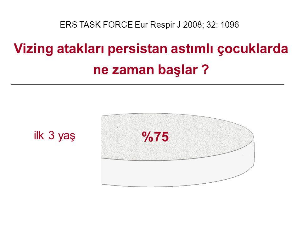 Vizing atakları persistan astımlı çocuklarda ne zaman başlar ? ERS TASK FORCE Eur Respir J 2008; 32: 1096 ilk 3 yaş %75