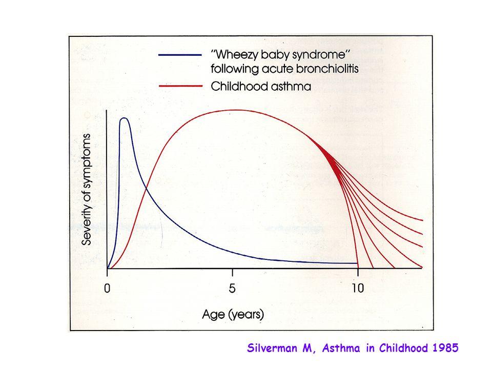 Silverman M, Asthma in Childhood 1985