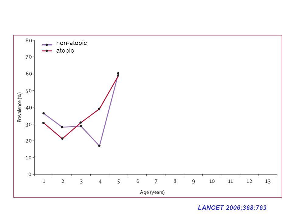 LANCET 2006;368:763 non-atopic atopic