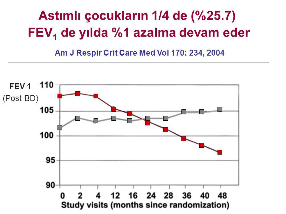 Am J Respir Crit Care Med Vol 170: 234, 2004 FEV 1 (Post-BD) Astımlı çocukların 1/4 de (%25.7) FEV 1 de yılda %1 azalma devam eder