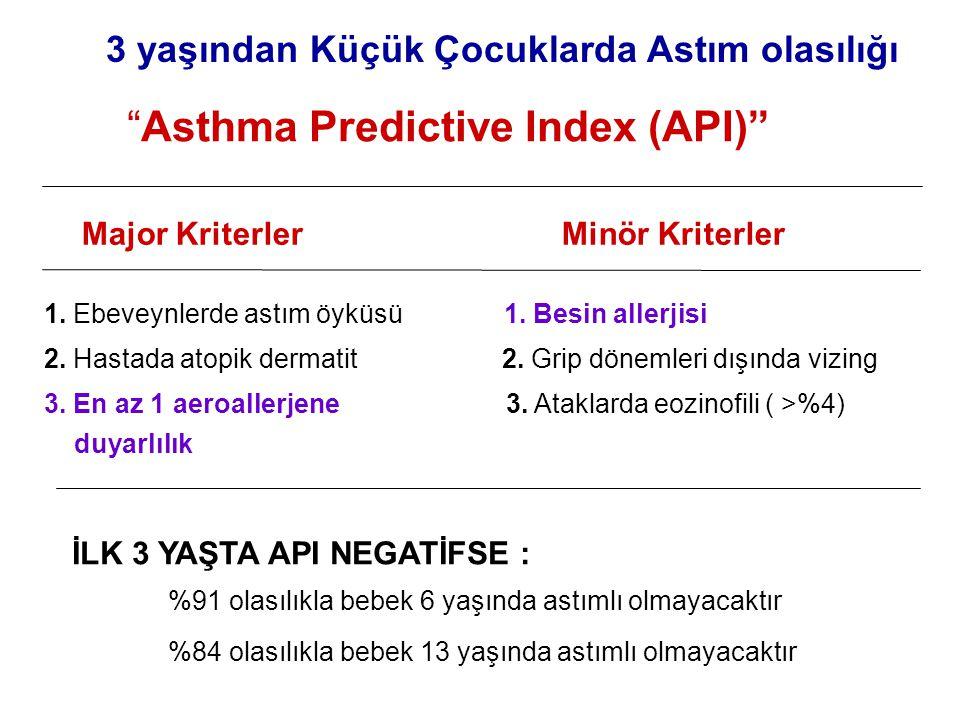 """""""Asthma Predictive Index (API)"""" 3 yaşından Küçük Çocuklarda Astım olasılığı Major Kriterler Minör Kriterler 1. Ebeveynlerde astım öyküsü 1. Besin alle"""