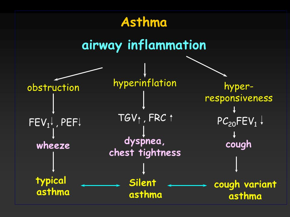 Asthma airway inflammation obstruction FEV 1, PEF wheeze typical asthma Silent asthma hyperinflation TGV, FRC dyspnea, chest tightness cough variant a