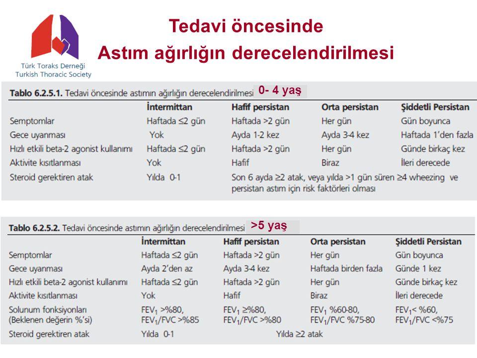 Tedavi öncesinde Astım ağırlığın derecelendirilmesi 0- 4 yaş >5 yaş
