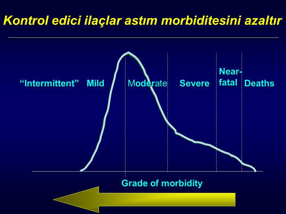 "Kontrol edici ilaçlar astım morbiditesini azaltır Grade of morbidity Deaths Near-fatal Severe Moderate Mild""Intermittent"""