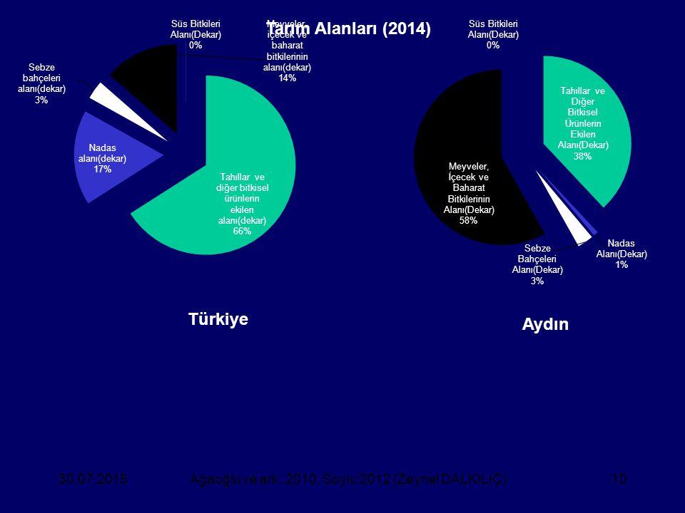 30.07.2015Ağaoğlu ve ark. 2010, Soylu 2012 (Zeynel DALKILIÇ)10 Aydın Türkiye Tarım Alanları (2014)