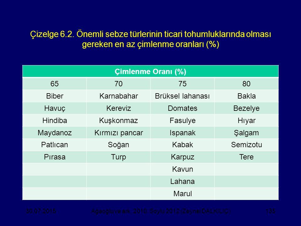 Çizelge 6.2. Önemli sebze türlerinin ticari tohumluklarında olması gereken en az çimlenme oranları (%) Çimlenme Oranı (%) 65707580 BiberKarnabaharBrük