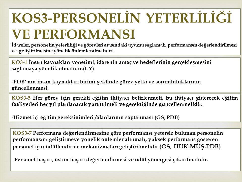 KO3-1 İnsan kaynakları yönetimi, idarenin amaç ve hedeflerinin gerçekleşmesini sağlamaya yönelik olmalıdır.(ÜY) -PDB' nın insan kaynakları birimi şeklinde görev yetki ve sorumluluklarının güncellenmesi.