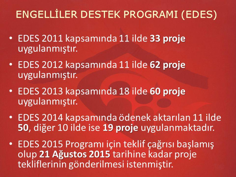 ENGELLİLER DESTEK PROGRAMI (EDES) 33 proje EDES 2011 kapsamında 11 ilde 33 proje uygulanmıştır. 62 proje EDES 2012 kapsamında 11 ilde 62 proje uygulan