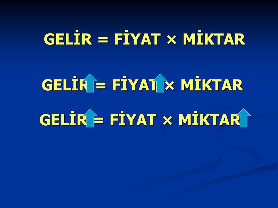 GELİR = FİYAT × MİKTAR
