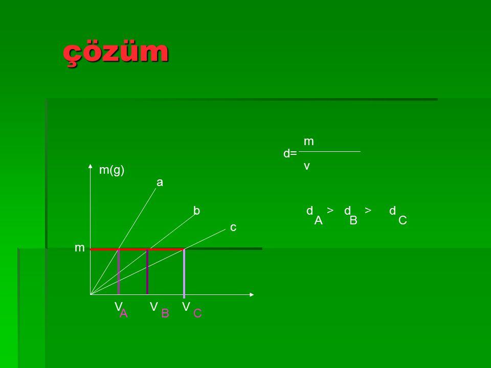 Örnek soru  Aşağıda a,b,c sıvılarının kütle grafiği verilmiştir a,b,c sıvıları bir deney tüpüne konursa görünümü nasıl olur m(g) a b