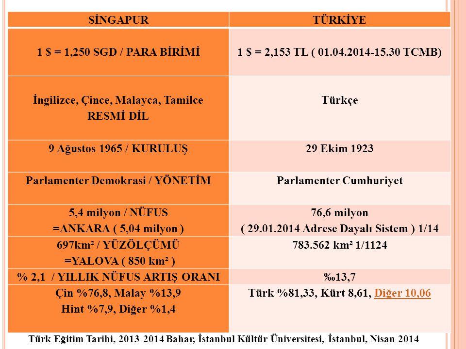7 SİNGAPURTÜRKİYE 1 $ = 1,250 SGD / PARA BİRİMİ 1 $ = 2,153 TL ( 01.04.2014-15.30 TCMB) İngilizce, Çince, Malayca, Tamilce RESMİ DİL Türkçe 9 Ağustos 1965 / KURULUŞ 29 Ekim 1923 Parlamenter Demokrasi / YÖNETİM Parlamenter Cumhuriyet 5,4 milyon / NÜFUS =ANKARA ( 5,04 milyon ) 76,6 milyon ( 29.01.2014 Adrese Dayalı Sistem ) 1/14 697km² / YÜZÖLÇÜMÜ =YALOVA ( 850 km² ) 783.562 km² 1/1124 % 2,1 / YILLIK NÜFUS ARTIŞ ORANI‰13,7 Çin %76,8, Malay %13,9 Hint %7,9, Diğer %1,4 Türk %81,33, Kürt 8,61, Diğer 10,06Diğer 10,06