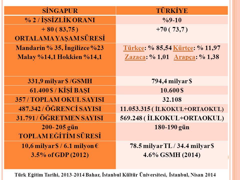 Türk Eğitim Tarihi, 2013-2014 Bahar, İstanbul Kültür Üniversitesi, İstanbul, Nisan 2014 8 SİNGAPURTÜRKİYE % 2 / İŞSİZLİK ORANI%9-10 + 80 ( 83,75 ) ORTALAMA YAŞAM SÜRESİ +70 ( 73,7 ) Mandarin % 35, İngilizce %23 Malay %14,1 Hokkien %14,1 TürkçeTürkçe: % 85,54 Kürtçe: % 11,97 Zazaca: % 1,01 Arapça: % 1,38Kürtçe ZazacaArapça 331,9 milyar $ /GSMH794,4 milyar $ 61.400 $ / KİŞİ BAŞI10.600 $ 357 / TOPLAM OKUL SAYISI32.108 487.342 / ÖĞRENCİ SAYISI11.053.315 ( İLKOKUL+ORTAOKUL) 31.791 / ÖĞRETMEN SAYISI569.248 ( İLKOKUL+ORTAOKUL) 200- 205 gün TOPLAM EĞİTİM SÜRESİ 180-190 gün 10,6 milyar $ / 6.1 milyon € 3.5% of GDP (2012) 78.5 milyar TL / 34.4 milyar $ 4.6% GSMH (2014)