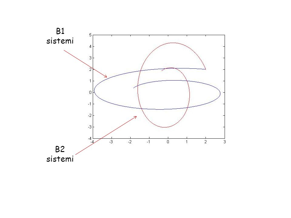 B1 sistemi B2 sistemi