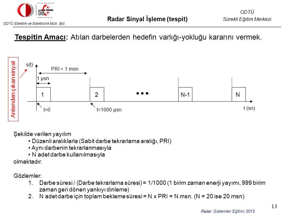 ODTÜ Elektrik ve Elektronik Müh. Böl. ODTÜ Sürekli Eğitim Merkezi Radar Sistemleri Eğitimi 2013 Radar Sinyal İşleme (tespit) Tespitin Amacı: Atılan da