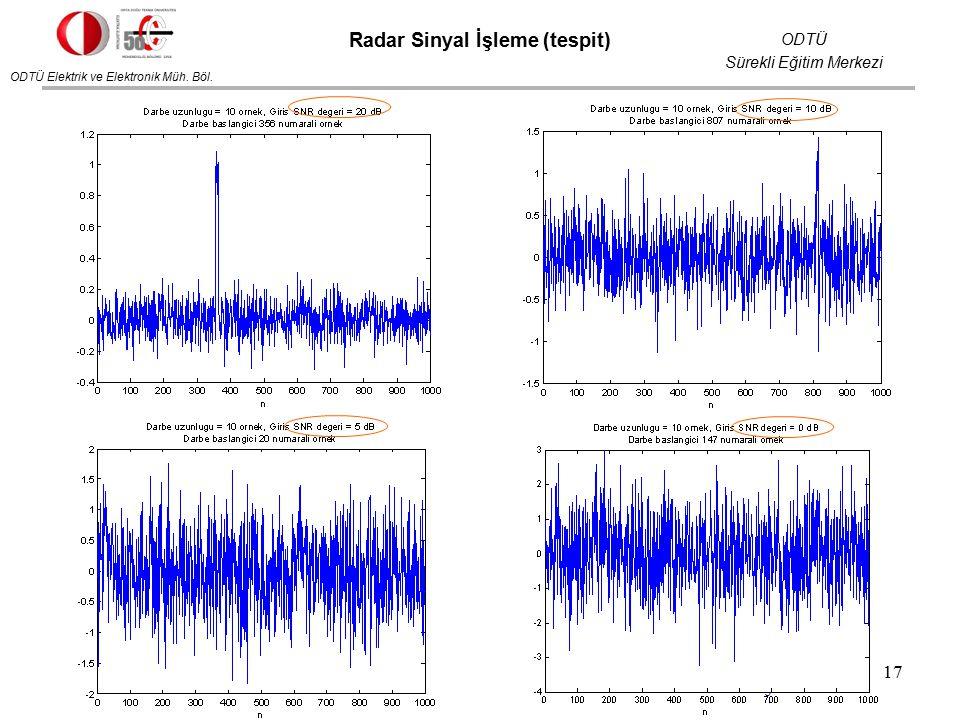ODTÜ Elektrik ve Elektronik Müh. Böl. ODTÜ Sürekli Eğitim Merkezi Radar Sistemleri Eğitimi 2012 Radar Sinyal İşleme (tespit) 17