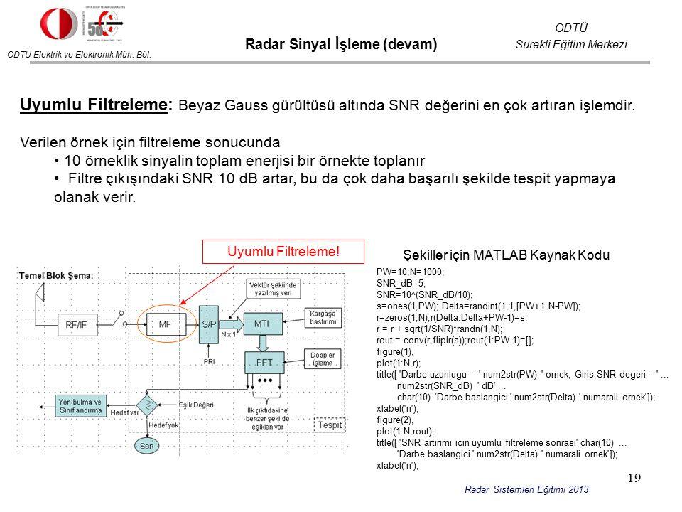 ODTÜ Elektrik ve Elektronik Müh. Böl. ODTÜ Sürekli Eğitim Merkezi Radar Sistemleri Eğitimi 2013 Radar Sinyal İşleme (devam) Uyumlu Filtreleme: Beyaz G