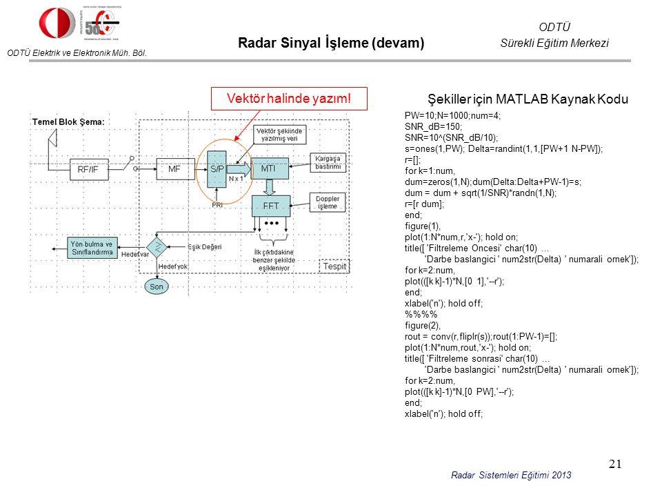 ODTÜ Elektrik ve Elektronik Müh. Böl. ODTÜ Sürekli Eğitim Merkezi Radar Sistemleri Eğitimi 2013 Radar Sinyal İşleme (devam) Vektör halinde yazım! PW=1
