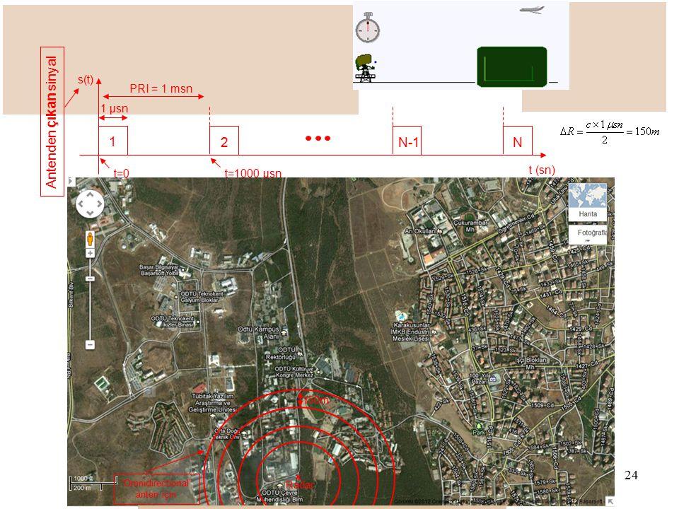 ODTÜ Elektrik ve Elektronik Müh. Böl. ODTÜ Sürekli Eğitim Merkezi Radar Sistemleri Eğitimi 2012 1 μsn t (sn) t=0 1 2N-1N PRI = 1 msn s(t) t=1000 μsn A