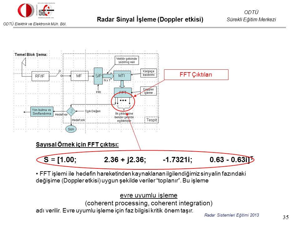 ODTÜ Elektrik ve Elektronik Müh. Böl. ODTÜ Sürekli Eğitim Merkezi Radar Sistemleri Eğitimi 2013 Sayısal Örnek için FFT çıktısı: S = [1.00; 2.36 + j2.3