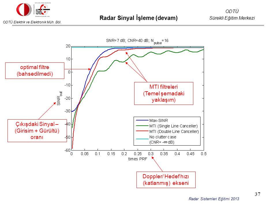 ODTÜ Elektrik ve Elektronik Müh. Böl. ODTÜ Sürekli Eğitim Merkezi Radar Sistemleri Eğitimi 2013 Radar Sinyal İşleme (devam) Çıkışdaki Sinyal – (Girisi