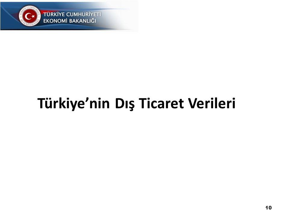 Türkiye'nin Dış Ticaret Verileri 10