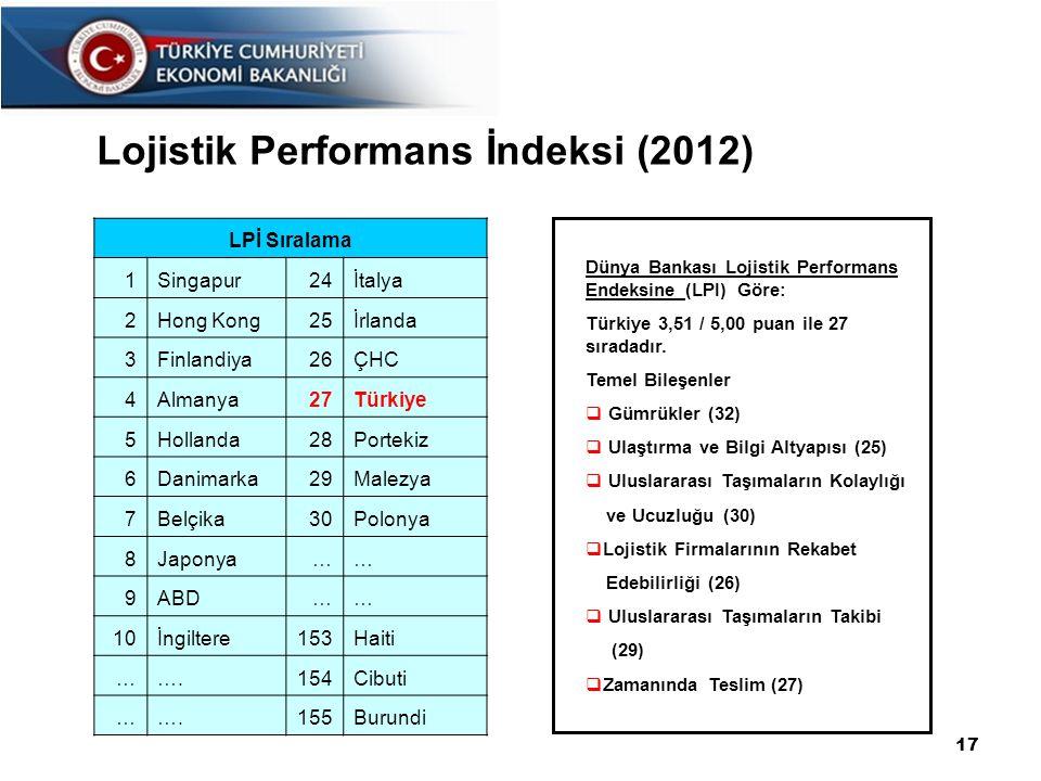 Dünya Bankası Lojistik Performans Endeksine (LPI) Göre: Türkiye 3,51 / 5,00 puan ile 27 sıradadır.