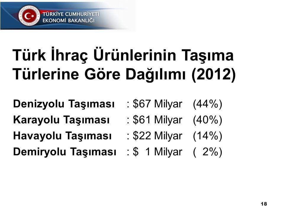 18 Türk İhraç Ürünlerinin Taşıma Türlerine Göre Dağılımı (2012) Denizyolu Taşıması: $67 Milyar (44%) Karayolu Taşıması: $61 Milyar (40%) Havayolu Taşıması: $22 Milyar (14%) Demiryolu Taşıması: $ 1 Milyar ( 2%)