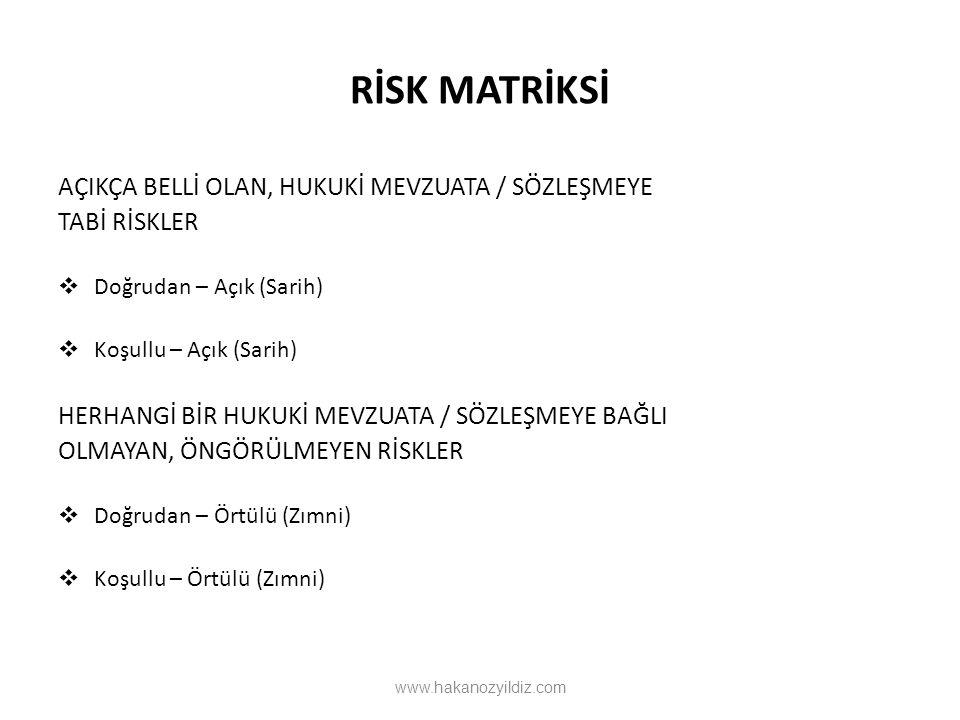 Risk Yönetimi Riskin Değerlenmesi ELML Liability Muhtemel Üstlenim, x Üstlenim Olasılığı, y 99% MPL EL: Beklenen (Ortalama) Üstlenim MPL: Olası Max.