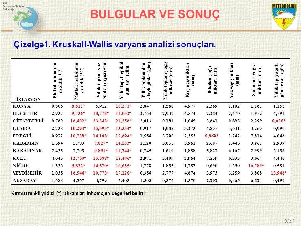 9/ 30 BULGULAR VE SONUÇ Çizelge1. Kruskall-Wallis varyans analizi sonuçları. İSTASYON Mutlak minimum sıcaklık ( 0 C ) Mutlak maksimum sıcaklık ( 0 C)