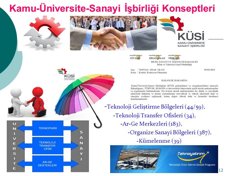 Kamu-Üniversite-Sanayi İşbirliği Konseptleri - Teknoloji Geliştirme Bölgeleri (44/59), -Teknoloji Transfer Ofisleri (34), -Ar-Ge Merkezleri (183), -Or