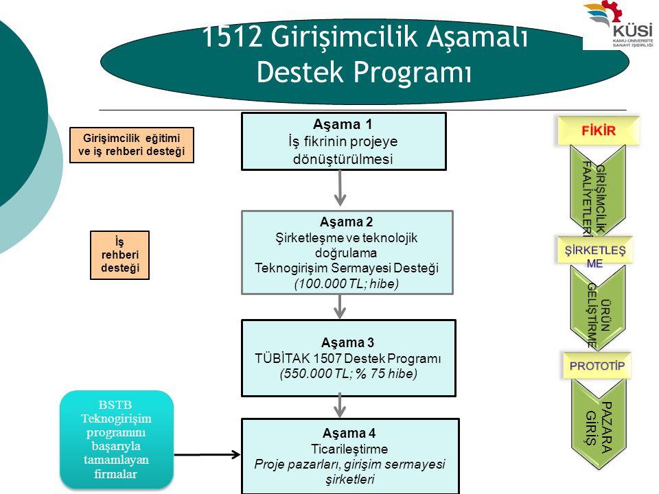 1512 Girişimcilik Aşamalı Destek Programı Aşama 1 İş fikrinin projeye dönüştürülmesi Aşama 2 Şirketleşme ve teknolojik doğrulama Teknogirişim Sermayes
