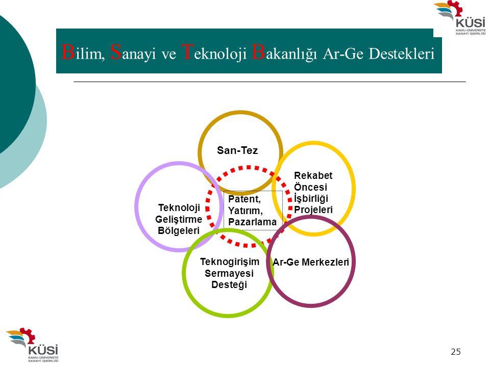 25 San-Tez Rekabet Öncesi İşbirliği Projeleri Patent, Yatırım, Pazarlama Teknoloji Geliştirme Bölgeleri Teknogirişim Sermayesi Desteği Ar-Ge Merkezler