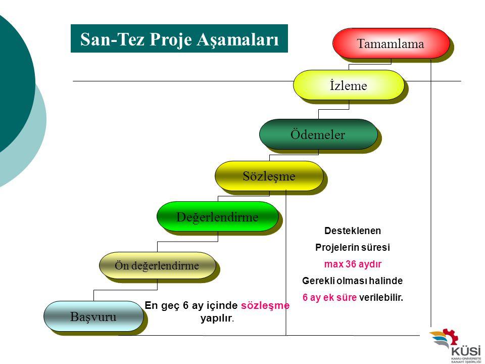 San-Tez Proje Aşamaları Başvuru Ön değerlendirme Değerlendirme Sözleşme Ödemeler İzleme Tamamlama En geç 6 ay içinde sözleşme yapılır. Desteklenen Pro