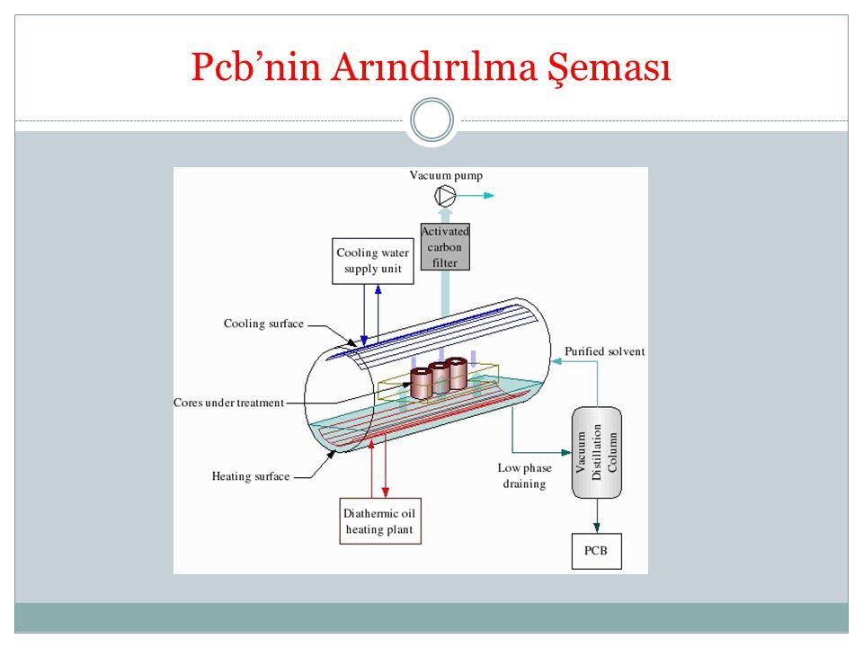 Pcb'nin Arındırılma Şeması