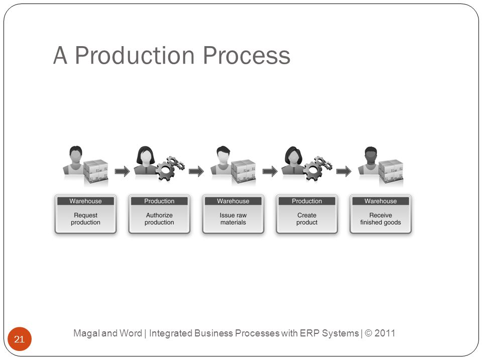 A Production Process Magal and Word | Integrated Business Processes with ERP Systems | © 2011 21