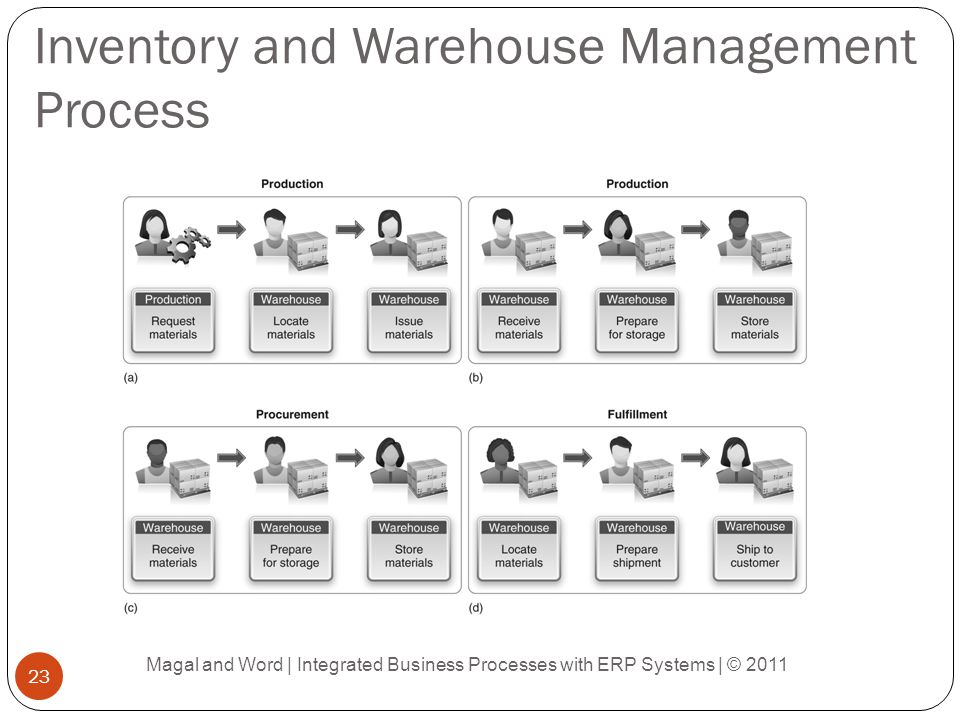 An Asset Management Process Magal and Word | Integrated Business Processes with ERP Systems | © 2011 24