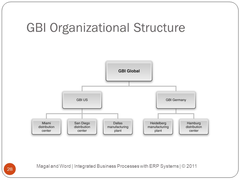 GBI Organizational Structure Magal and Word | Integrated Business Processes with ERP Systems | © 2011 28