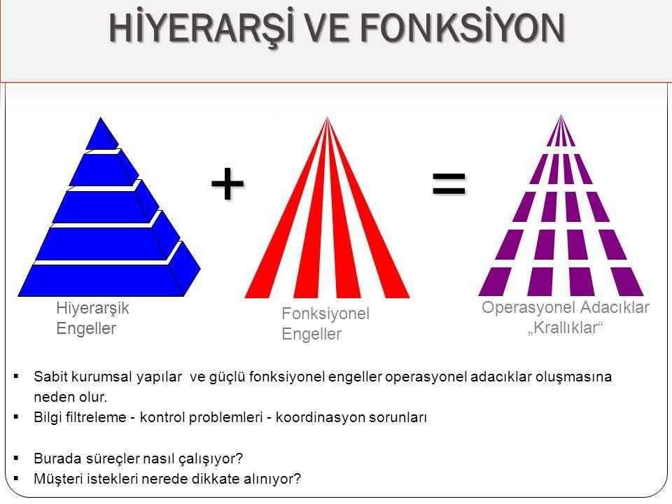 """Fonksiyonel Engeller Operasyonel Adacıklar """"Krallıklar"""" +=  Sabit kurumsal yapılar ve güçlü fonksiyonel engeller operasyonel adacıklar oluşmasına ned"""