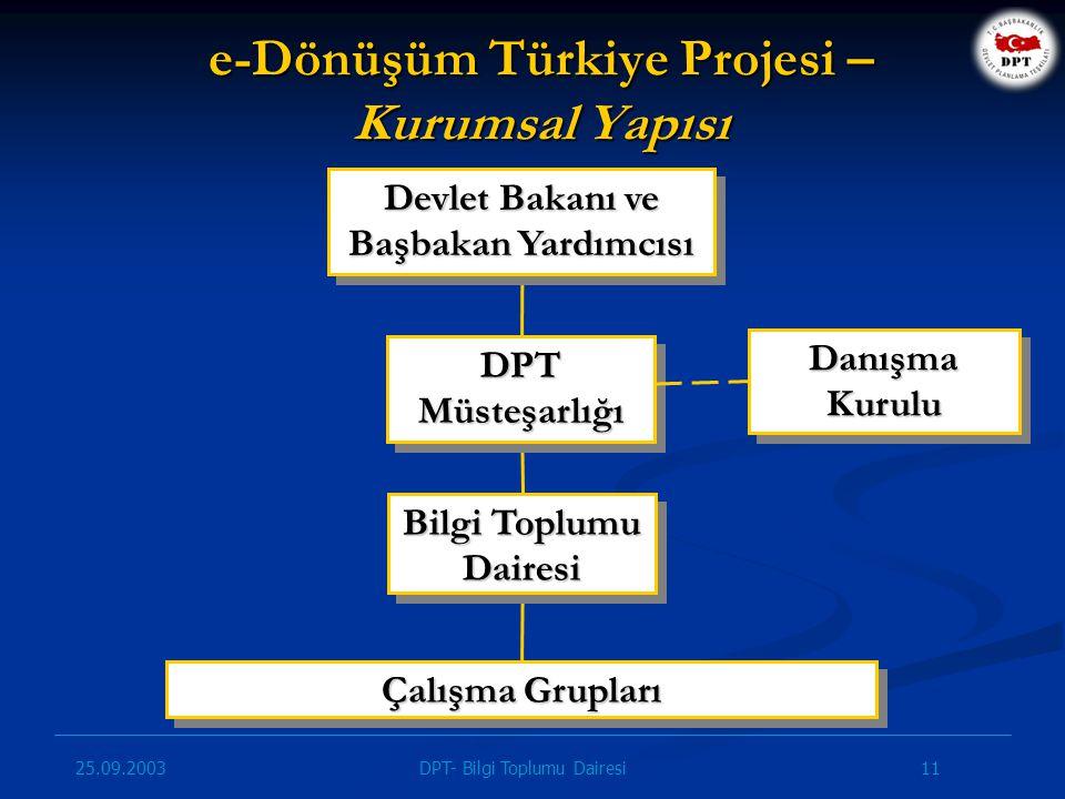 25.09.2003 11DPT- Bilgi Toplumu Dairesi e-Dönüşüm Türkiye Projesi – Kurumsal Yapısı Çalışma Grupları Bilgi Toplumu Dairesi DPTMüsteşarlığıDPTMüsteşarl