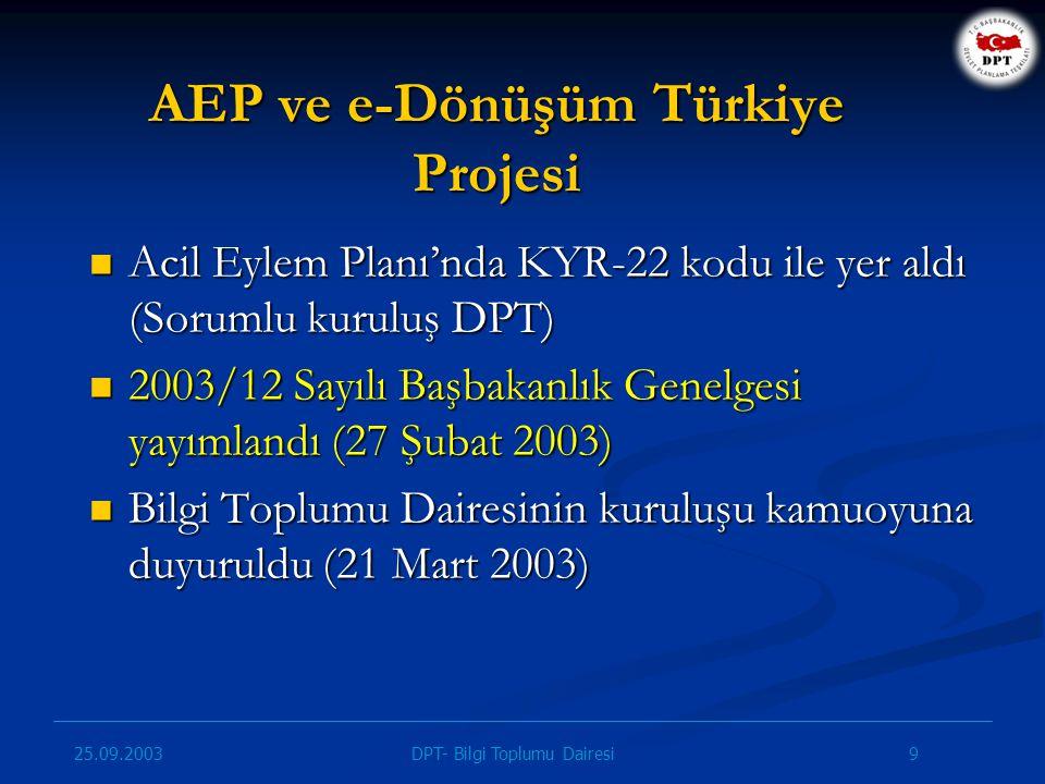 25.09.2003 10DPT- Bilgi Toplumu Dairesi e-Dönüşüm Türkiye Projesi – Amaçları BİT politikaları ve mevzuatının, AB müktesebatına uyumlandırılması, BİT politikaları ve mevzuatının, AB müktesebatına uyumlandırılması, Karar alma sürecinde vatandaş katılımının geliştirilmesi, Karar alma sürecinde vatandaş katılımının geliştirilmesi, Şeffaf ve hesap verebilir kamu yönetimi, Şeffaf ve hesap verebilir kamu yönetimi, Kamu hizmetlerinin etkin sunumu, Kamu hizmetlerinin etkin sunumu, BİT kullanımının yaygınlaştırılması, BİT kullanımının yaygınlaştırılması, Kamu BİT projelerinin etkin koordinasyonu, Kamu BİT projelerinin etkin koordinasyonu, eEurope+ Eylem Planı'nın ülkemize uyarlanması, eEurope+ Eylem Planı'nın ülkemize uyarlanması, Özel sektöre yol gösterilmesi Özel sektöre yol gösterilmesi