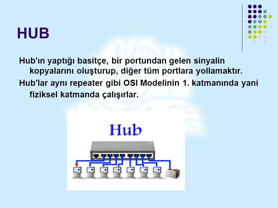 HUB Hub'ın yaptığı basitçe, bir portundan gelen sinyalin kopyalarını oluşturup, diğer tüm portlara yollamaktır. Hub'lar aynı repeater gibi OSI Modelin