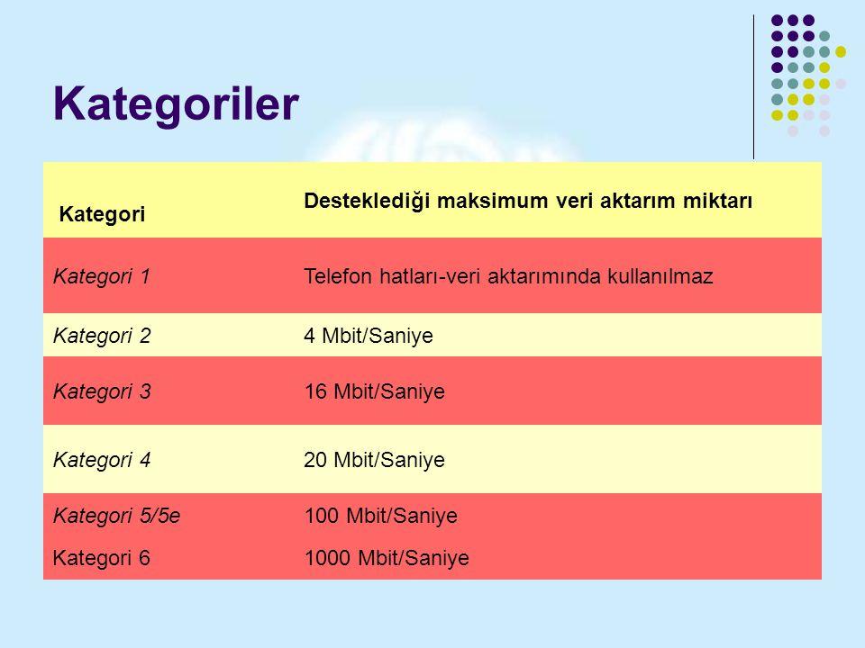Kategoriler Kategori Desteklediği maksimum veri aktarım miktarı Kategori 1Telefon hatları-veri aktarımında kullanılmaz Kategori 24 Mbit/Saniye Kategor