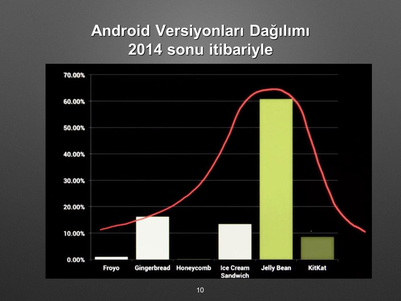 Android Versiyonları Dağılımı 2014 sonu itibariyle 10