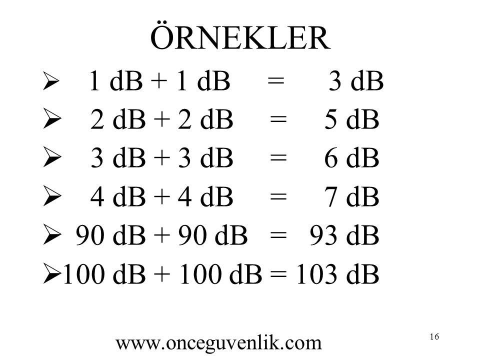 16 ÖRNEKLER  1 dB + 1 dB = 3 dB  2 dB + 2 dB = 5 dB  3 dB + 3 dB = 6 dB  4 dB + 4 dB = 7 dB  90 dB + 90 dB = 93 dB  100 dB + 100 dB = 103 dB www