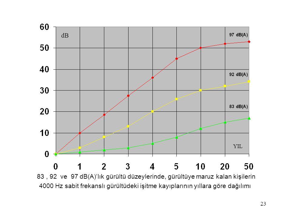 23 83, 92 ve 97 dB(A)'lık gürültü düzeylerinde, gürültüye maruz kalan kişilerin 4000 Hz sabit frekanslı gürültüdeki işitme kayıplarının yıllara göre d