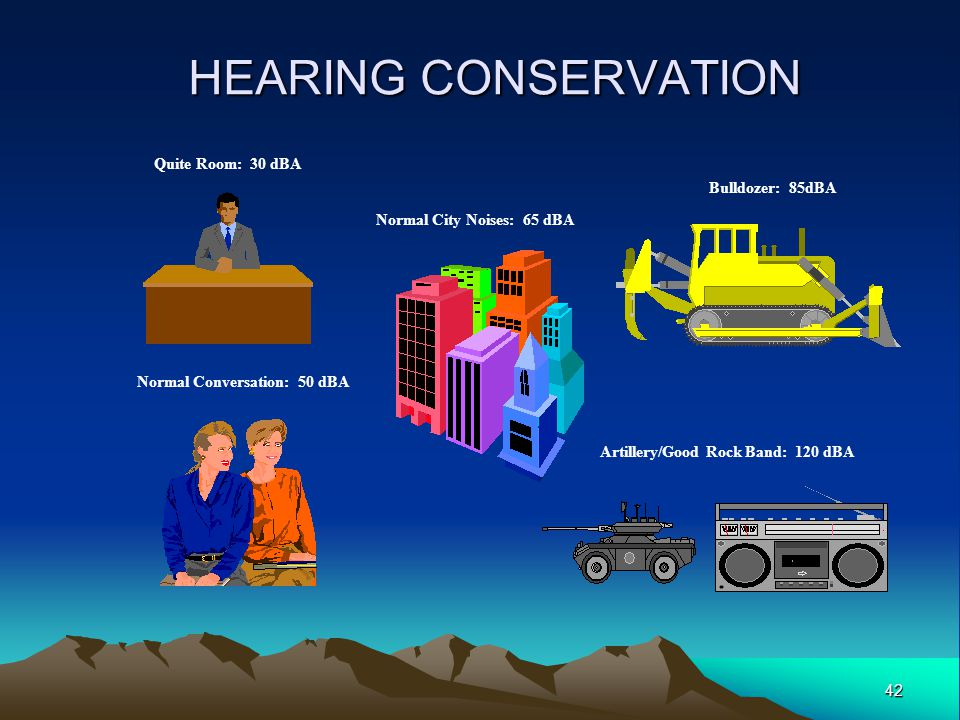 42 HEARING CONSERVATION Bulldozer: 85dBA Quite Room: 30 dBA Normal Conversation: 50 dBA Normal City Noises: 65 dBA Artillery/Good Rock Band: 120 dBA
